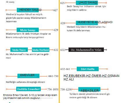 hz.Muhammed kronoloji