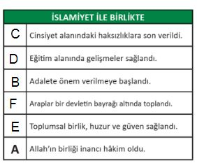 İslamiyet ile birlikte gelen haklar