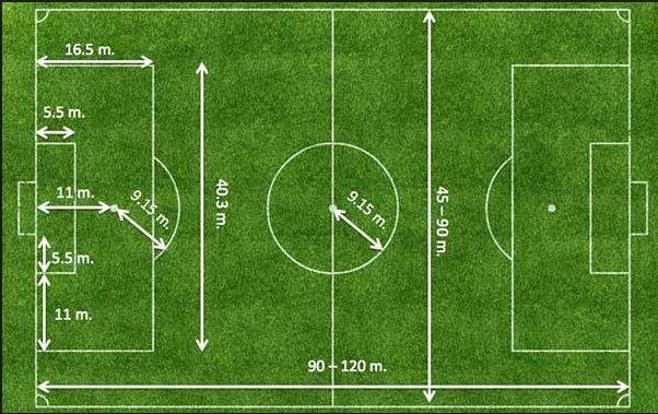 futbol saha ölçüleri
