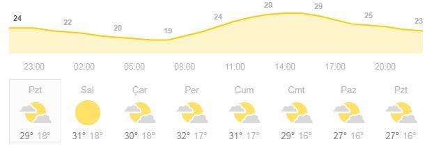 sıcaklık grafiği