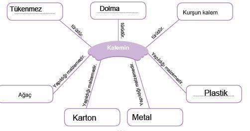 kalem ile ilgili kavram haritası