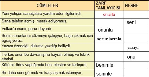 8.sınıf türkçe sayfa 206 etkinliği