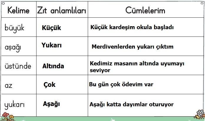 2. Sınıf Türkçe Ders Kitabı 32. Sayfa Cevabı
