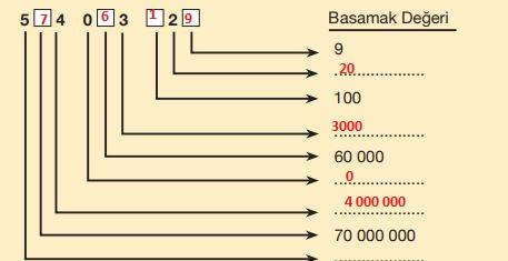 5. Sınıf MEB Yayınları Matematik Ders Kitabı Sayfa 20