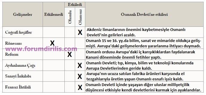 7. Sınıf Sosyal Bilgiler Ders Kitabı Ekoyay Yayınları 71. Sayfa Cevapları