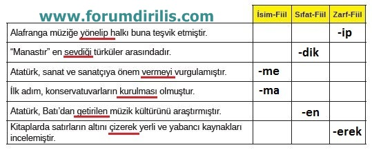8. Sınıf Türkçe Ders Kitabı MEB Yayınları 59. Sayfa Cevapları