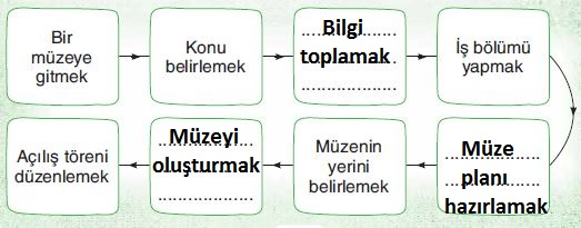 3. Sınıf Türkçe Ders Kitabı Sonuç Yayınları 79. Sayfa Cevapları