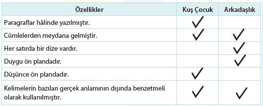 4. Sınıf Türkçe Ders Kitabı Koza Yayınları 25. Sayfa