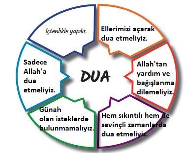 5. Sınıf Din Kültürü ve Ahlak Bilgisi Ders Kitabı MEB Yayınları 24. Sayfa Cevapları