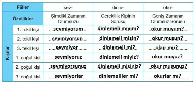 7. Sınıf Türkçe Ders Kitabı Özgün Yayınları 108. Sayfa Cevapları