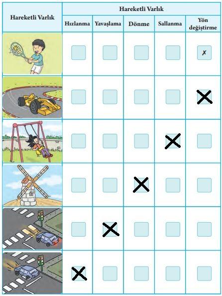 3. Sınıf Fen Bilimleri Tuna Yayınları Ders Kitabı Sayfa 61 Cevapları