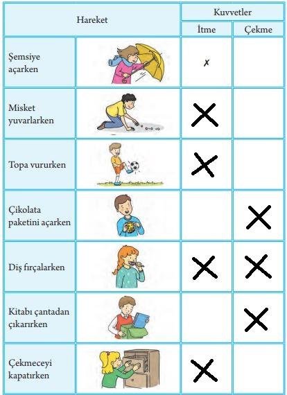 3. Sınıf Fen Bilimleri Tuna Yayınları Ders Kitabı Sayfa 71 Cevapları