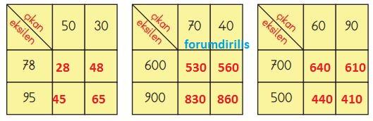3. Sınıf Matematik Ders Kitabı 65. Sayfa Cevapları MEB