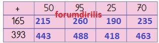 3. Sınıf Matematik Ders Kitabı 66. Sayfa Cevapları MEB
