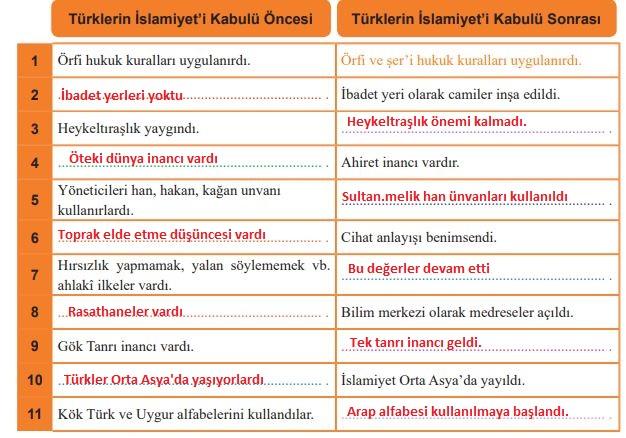 6. Sınıf MEB Yayınları Sosyal Bilgiler 78. Sayfa Cevapları