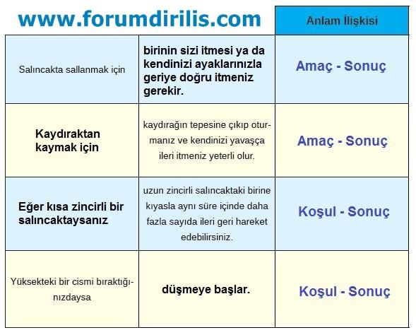 8. Sınıf Türkçe Ders Kitabı MEB Yayınları 100. Sayfa Cevapları