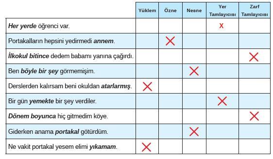 8. Sınıf Türkçe Ders Kitabı MEB Yayınları 129. Sayfa Cevapları