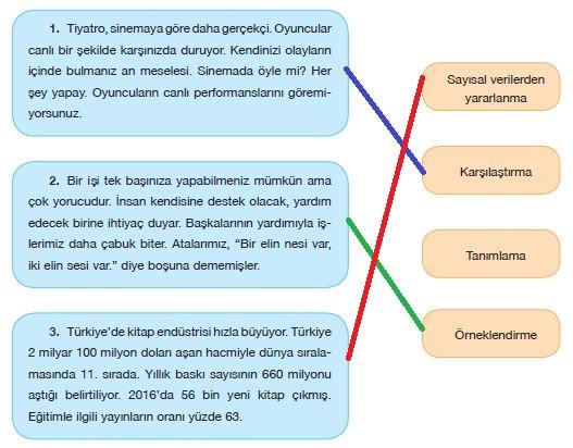 7. Sınıf Türkçe Ders Kitabı Özgün Yayınları 129. Sayfa Cevapları