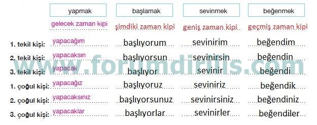 7. Sınıf Türkçe Ders Kitabı Özgün Yayınları 85. Sayfa Cevapları