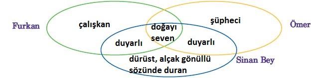 5. Sınıf Türkçe Ders Kitabı Anıttepe Yayınları 73. Sayfa Cevapları