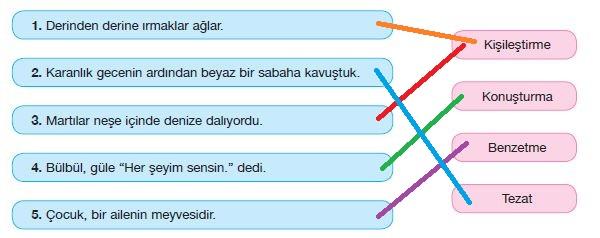 söz sanatları7. Sınıf Türkçe Ders Kitabı Özgün Yayınları 101. Sayfa Cevapları