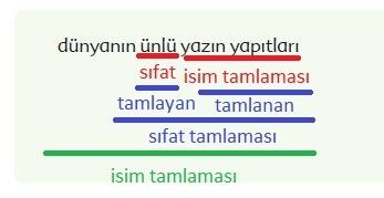 6. Sınıf Türkçe Ders Kitabı Ekoyay Yayınları 129. Sayfa Cevapları
