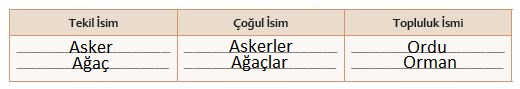 6. Sınıf Türkçe Ders Kitabı Ekoyay Yayınları 96. Sayfa Cevapları
