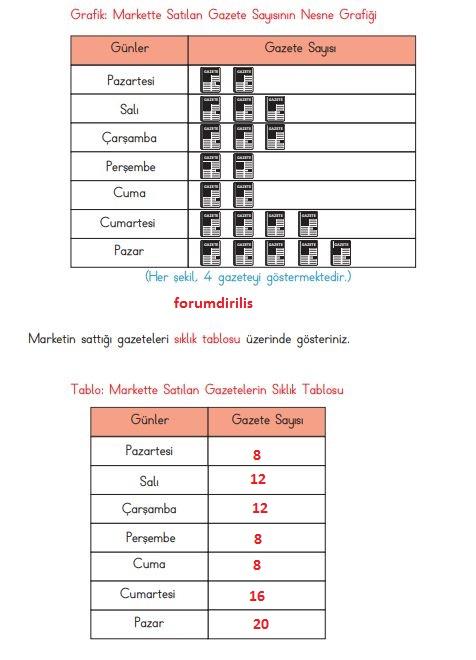 3. Sınıf Matematik Ders Kitabı 100. Sayfa Cevapları MEB