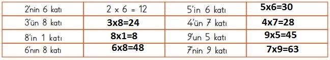 3. Sınıf Matematik Ders Kitabı 116. Sayfa Cevapları MEB