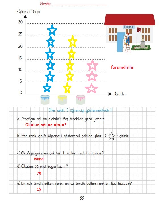 3. Sınıf Matematik Ders Kitabı 99. Sayfa Cevapları MEB