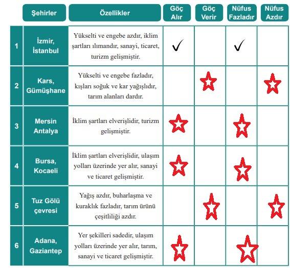 6. Sınıf MEB Yayınları Sosyal Bilgiler 120. Sayfa Cevapları