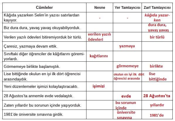 8. Sınıf Türkçe Ders Kitabı MEB Yayınları 143. Sayfa Cevapları