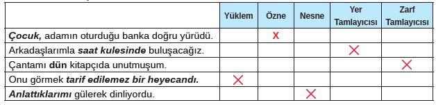 8. Sınıf Türkçe Ders Kitabı MEB Yayınları 147. Sayfa Cevapları