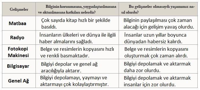 7. Sınıf Sosyal Bilgiler Ders Kitabı Ekoyay Yayınları 133. Sayfa Cevapları