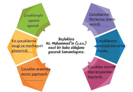 5. Sınıf Din Kültürü ve Ahlak Bilgisi Ders Kitabı MEB Yayınları 85. Sayfa Cevapları