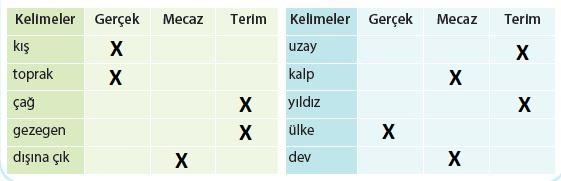 4. Sınıf Türkçe Ders Kitabı Koza Yayınları 152. Sayfa Cevapları