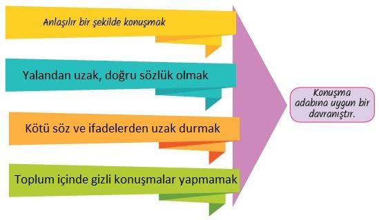 5. Sınıf Din Kültürü ve Ahlak Bilgisi Ders Kitabı MEB Yayınları 67. Sayfa Cevapları