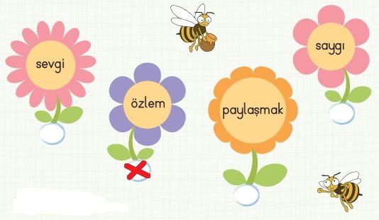 2. Sınıf Türkçe Ders Kitabı 121. Sayfa Cevabı