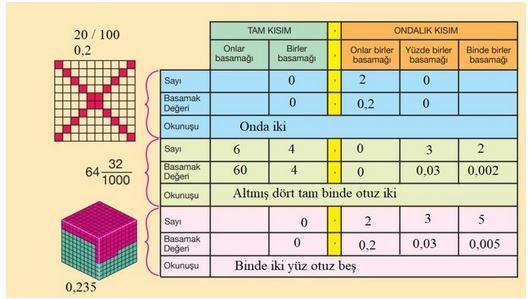 5. Sınıf Matematik Ders Kitabı 147. Sayfa Cevapları
