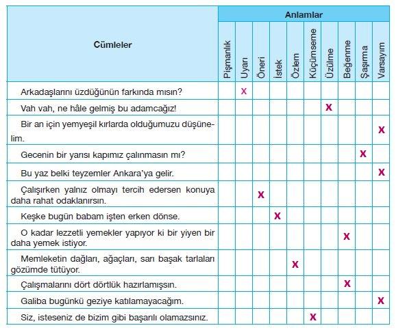 7. Sınıf Türkçe Ders Kitabı Özgün Yayınları 177. Sayfa Cevapları