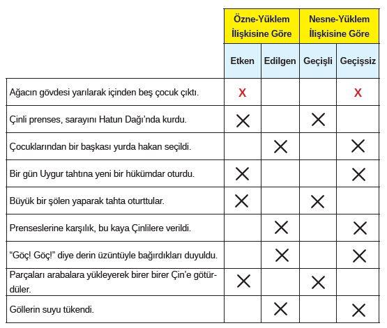 8. Sınıf Türkçe Ders Kitabı MEB Yayınları 185. Sayfa Cevapları