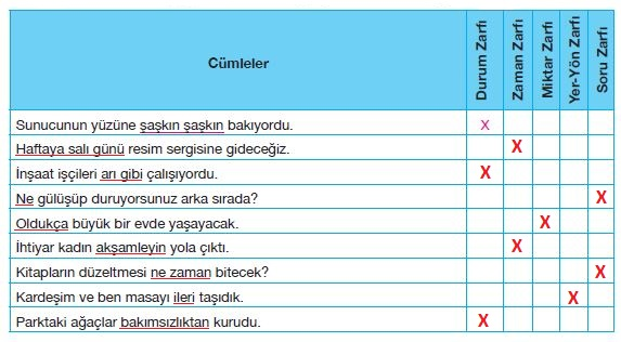 7. Sınıf Türkçe Ders Kitabı Özgün Yayınları 194. Sayfa Cevapları