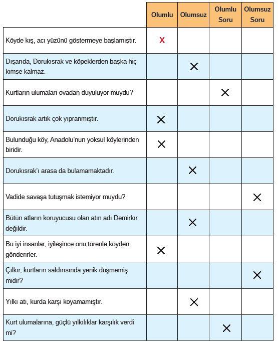 8. Sınıf Türkçe Ders Kitabı MEB Yayınları 224. Sayfa
