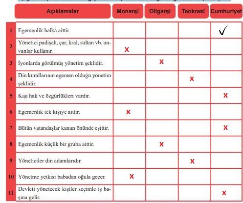 196.sayfa cevapları sosyal bilgiler 6.sınıf