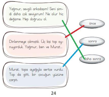 2.sınıf türkçe 24. sayfa