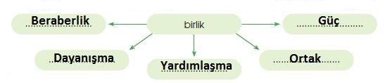 4. Sınıf Türkçe Ders Kitabı 57. Sayfa Cevapları